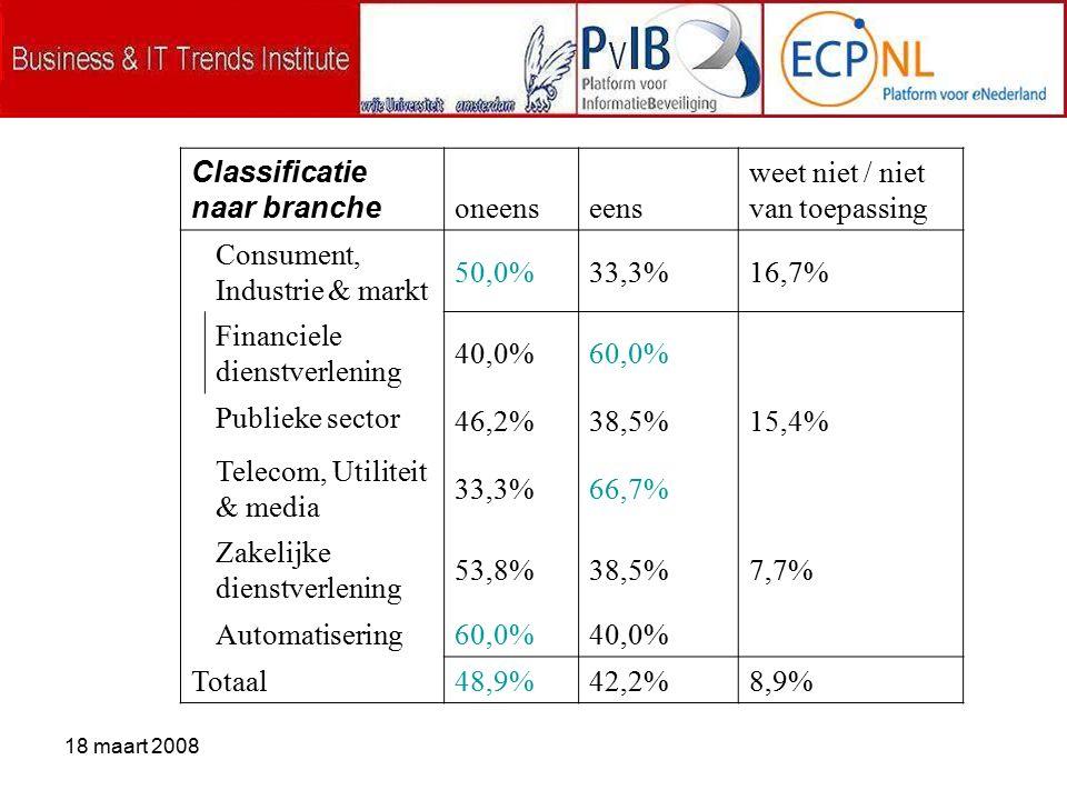 18 maart 2008 Classificatie naar branche oneenseens weet niet / niet van toepassing Consument, Industrie & markt 50,0%33,3%16,7% Financiele dienstverlening 40,0%60,0% Publieke sector 46,2%38,5%15,4% Telecom, Utiliteit & media 33,3%66,7% Zakelijke dienstverlening 53,8%38,5%7,7% Automatisering 60,0%40,0% Totaal 48,9%42,2%8,9%
