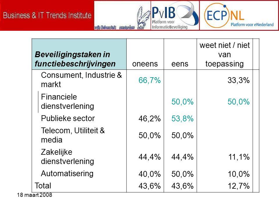 18 maart 2008 Beveiligingstaken in functiebeschrijvingenoneenseens weet niet / niet van toepassing Consument, Industrie & markt 66,7% 33,3% Financiele dienstverlening 50,0% Publieke sector 46,2%53,8% Telecom, Utiliteit & media 50,0% Zakelijke dienstverlening 44,4% 11,1% Automatisering 40,0%50,0%10,0% Total 43,6% 12,7%