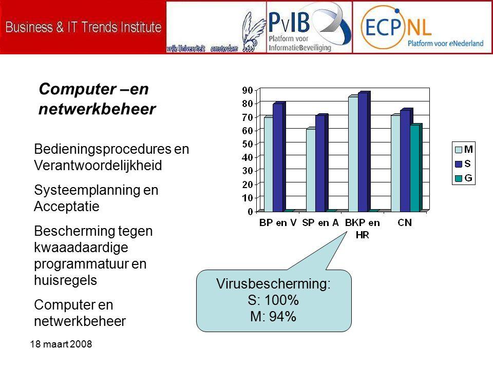 18 maart 2008 Computer –en netwerkbeheer Bedieningsprocedures en Verantwoordelijkheid Systeemplanning en Acceptatie Bescherming tegen kwaaadaardige programmatuur en huisregels Computer en netwerkbeheer Virusbescherming: S: 100% M: 94%