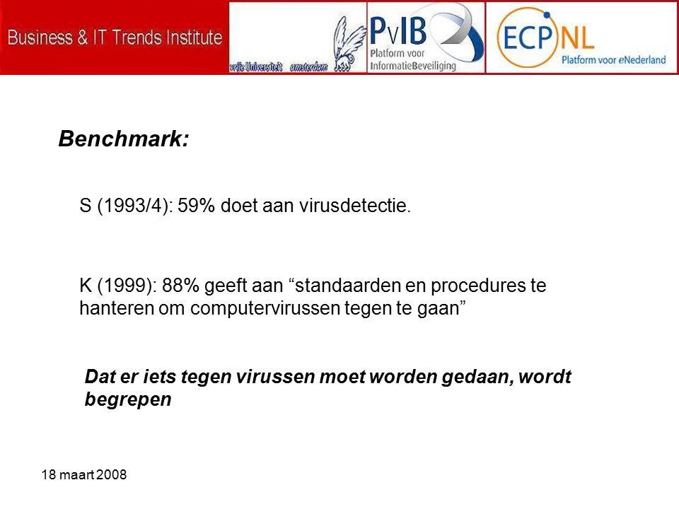 18 maart 2008 S (1993/4): 59% doet aan virusdetectie.