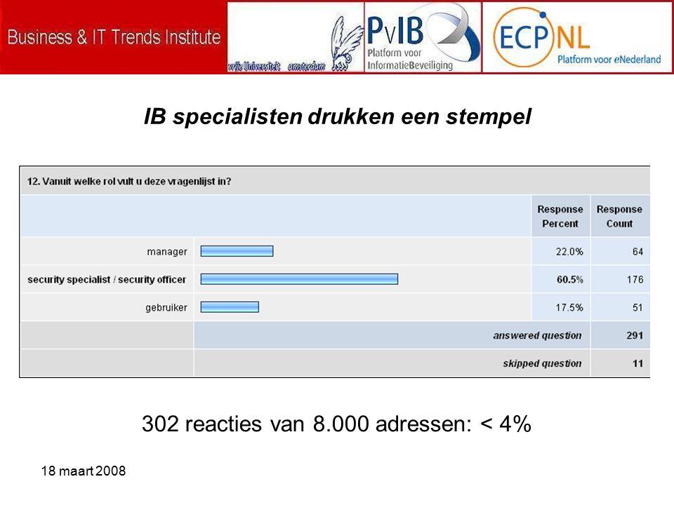 18 maart 2008 302 reacties van 8.000 adressen: < 4% IB specialisten drukken een stempel