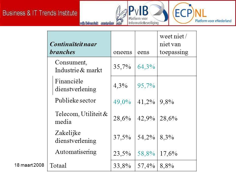 18 maart 2008 Continuïteit naar branchesoneenseens weet niet / niet van toepassing Consument, Industrie & markt 35,7%64,3% Financiële dienstverlening 4,3%95,7% Publieke sector 49,0%41,2%9,8% Telecom, Utiliteit & media 28,6%42,9%28,6% Zakelijke dienstverlening 37,5%54,2%8,3% Automatisering 23,5%58,8%17,6% Totaal 33,8%57,4%8,8%