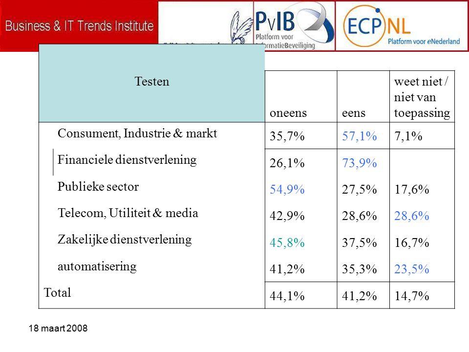18 maart 2008 Testen oneenseens weet niet / niet van toepassing Consument, Industrie & markt 35,7%57,1%7,1% Financiele dienstverlening 26,1%73,9% Publieke sector 54,9%27,5%17,6% Telecom, Utiliteit & media 42,9%28,6% Zakelijke dienstverlening 45,8%37,5%16,7% automatisering 41,2%35,3%23,5% Total 44,1%41,2%14,7%