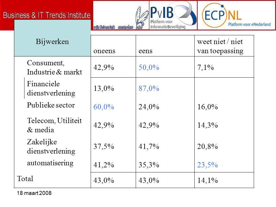 18 maart 2008 Bijwerken oneenseens weet niet / niet van toepassing Consument, Industrie & markt 42,9%50,0%7,1% Financiele dienstverlening 13,0%87,0% Publieke sector 60,0%24,0%16,0% Telecom, Utiliteit & media 42,9% 14,3% Zakelijke dienstverlening 37,5%41,7%20,8% automatisering 41,2%35,3%23,5% Total 43,0% 14,1%