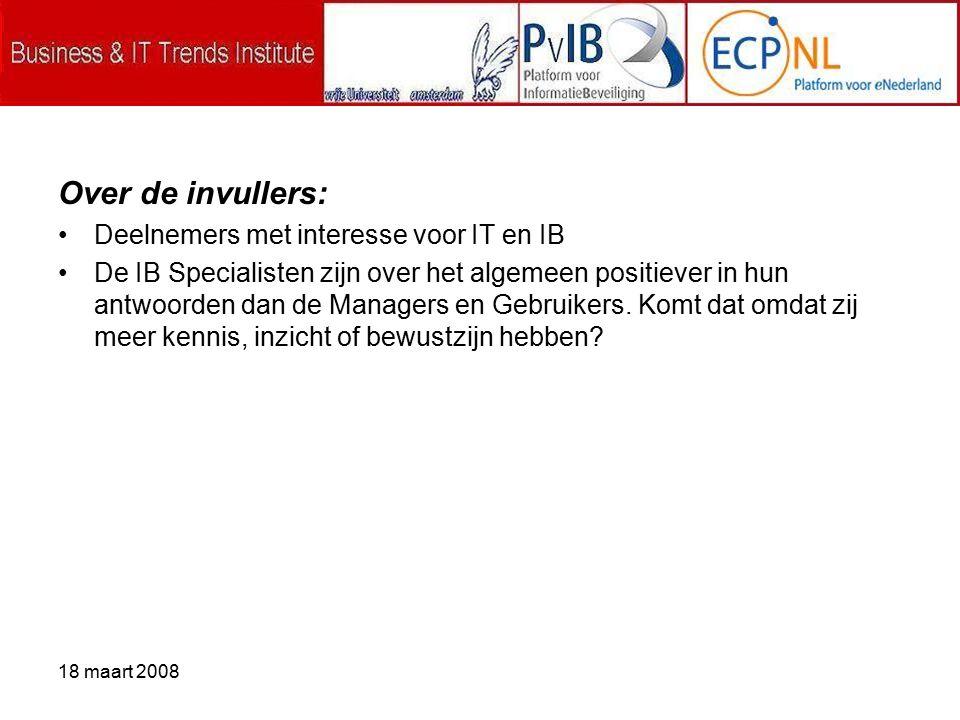 18 maart 2008 Over de invullers: Deelnemers met interesse voor IT en IB De IB Specialisten zijn over het algemeen positiever in hun antwoorden dan de Managers en Gebruikers.