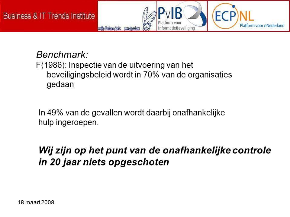 18 maart 2008 Benchmark: F(1986): Inspectie van de uitvoering van het beveiligingsbeleid wordt in 70% van de organisaties gedaan Wij zijn op het punt van de onafhankelijke controle in 20 jaar niets opgeschoten In 49% van de gevallen wordt daarbij onafhankelijke hulp ingeroepen.