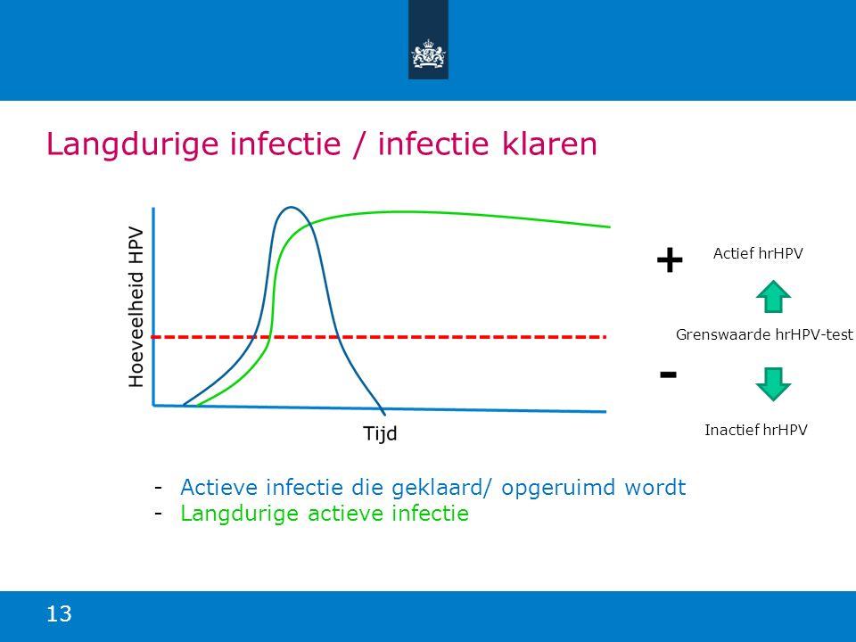 Langdurige infectie / infectie klaren 13 -Actieve infectie die geklaard/ opgeruimd wordt -Langdurige actieve infectie Actief hrHPV Grenswaarde hrHPV-t