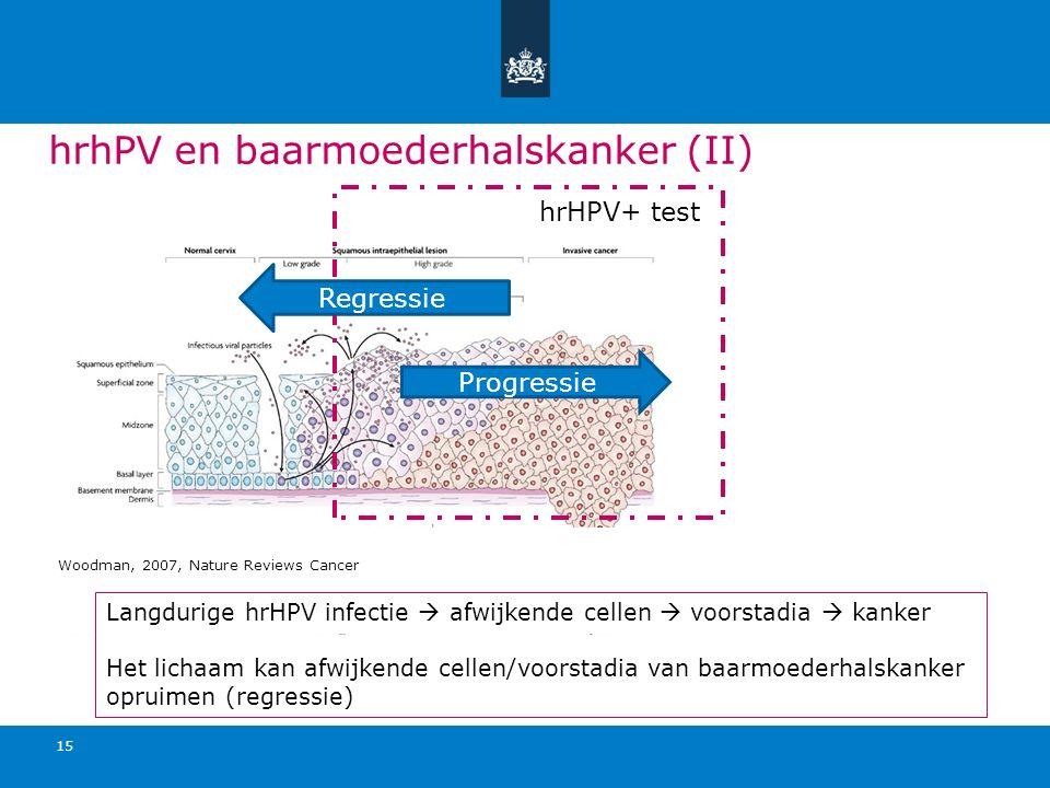 hrhPV en baarmoederhalskanker (II) 15 hrHPV+ test Regressie Progressie Woodman, 2007, Nature Reviews Cancer Langdurige hrHPV infectie  afwijkende cel