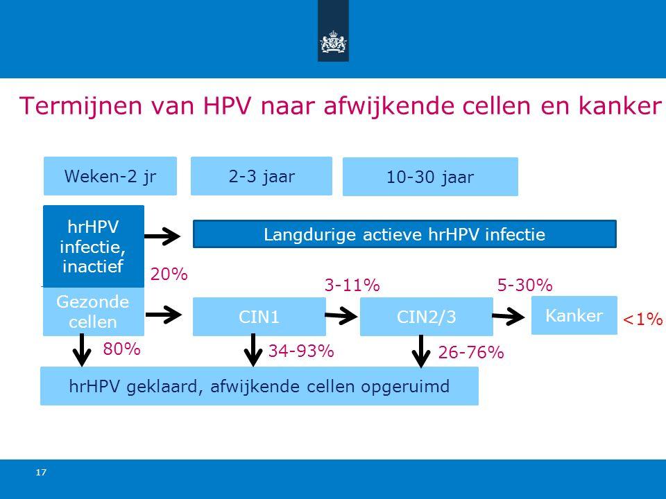 Termijnen van HPV naar afwijkende cellen en kanker 17 Weken-2 jr2-3 jaar 10-30 jaar Gezonde cellen CIN1CIN2/3 Kanker hrHPV geklaard, afwijkende cellen