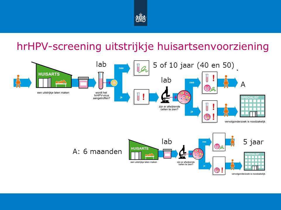 hrHPV-screening uitstrijkje huisartsenvoorziening A: 6 maanden 5 of 10 jaar (40 en 50) A 5 jaar lab
