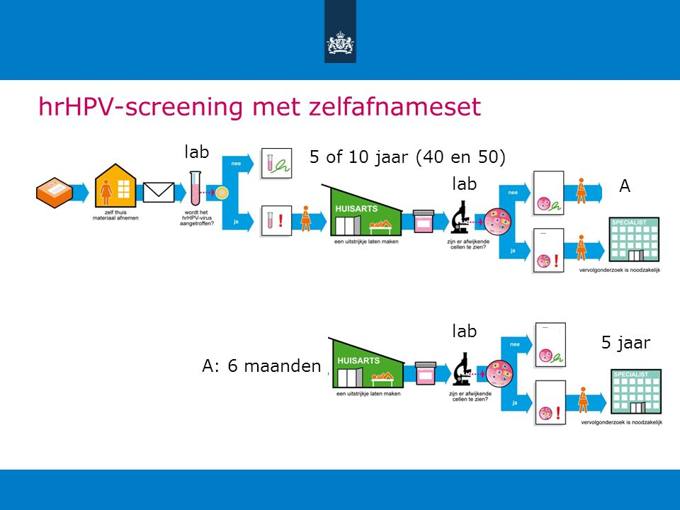 hrHPV-screening met zelfafnameset A: 6 maanden 5 of 10 jaar (40 en 50) A 5 jaar lab