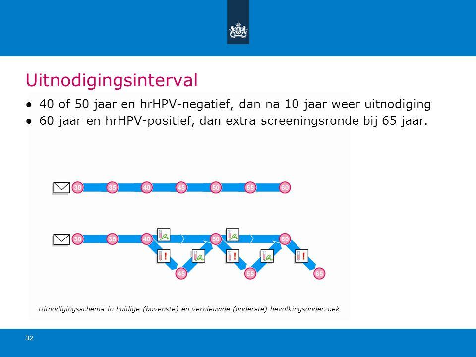 Uitnodigingsinterval ●40 of 50 jaar en hrHPV-negatief, dan na 10 jaar weer uitnodiging ●60 jaar en hrHPV-positief, dan extra screeningsronde bij 65 ja