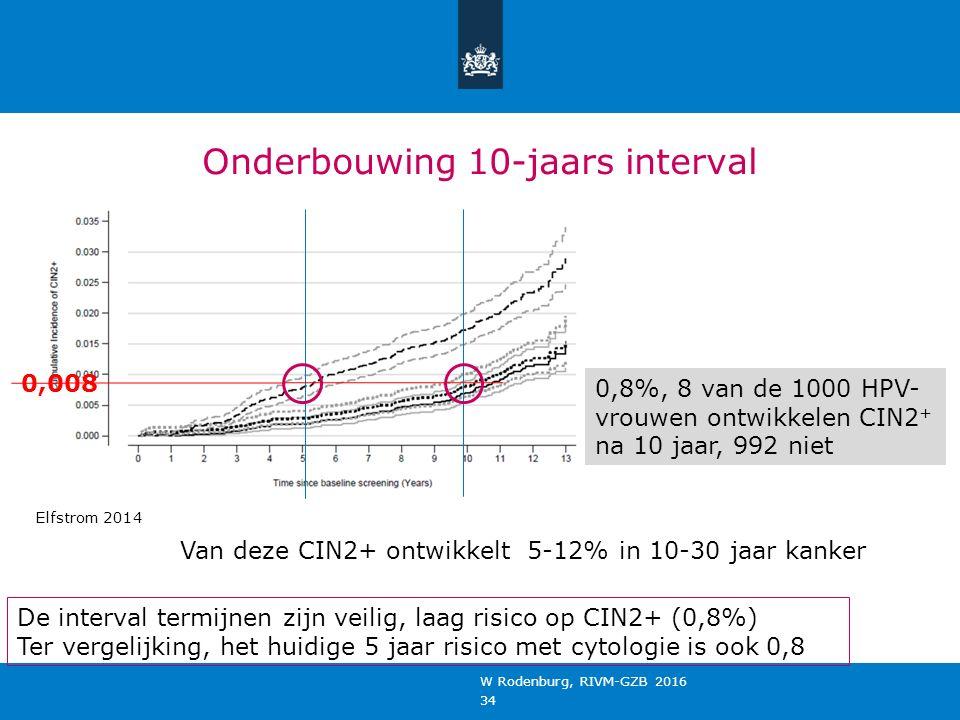Onderbouwing 10-jaars interval W Rodenburg, RIVM-GZB 2016 34 0,008 0,8%, 8 van de 1000 HPV- vrouwen ontwikkelen CIN2 + na 10 jaar, 992 niet Elfstrom 2