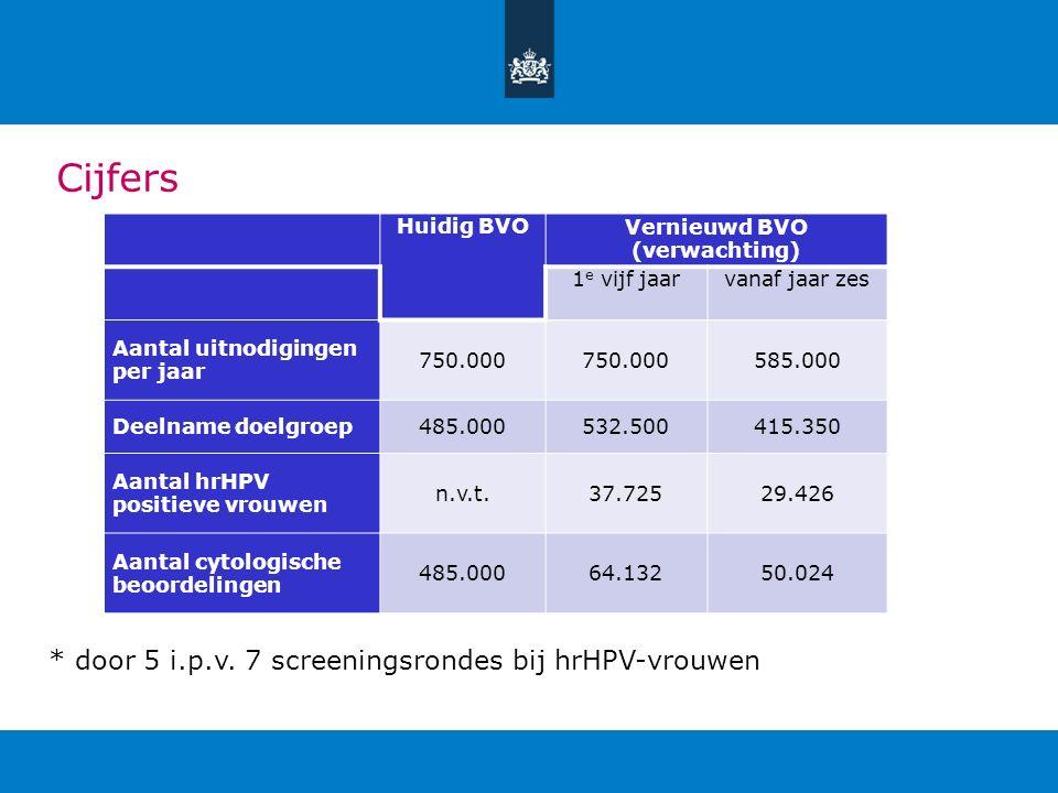 Cijfers * door 5 i.p.v. 7 screeningsrondes bij hrHPV-vrouwen Huidig BVOVernieuwd BVO (verwachting) 1 e vijf jaarvanaf jaar zes Aantal uitnodigingen pe