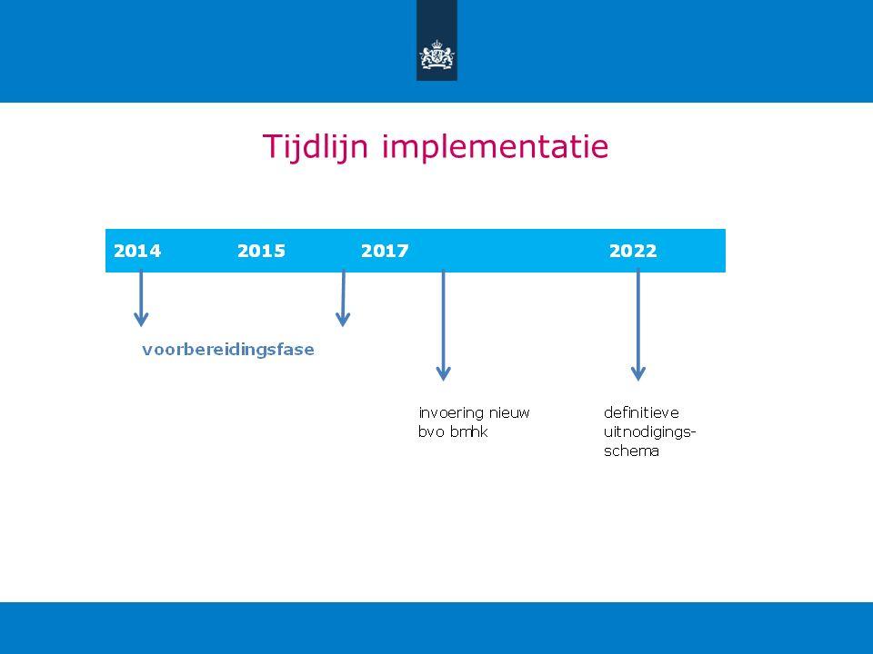 Tijdlijn implementatie