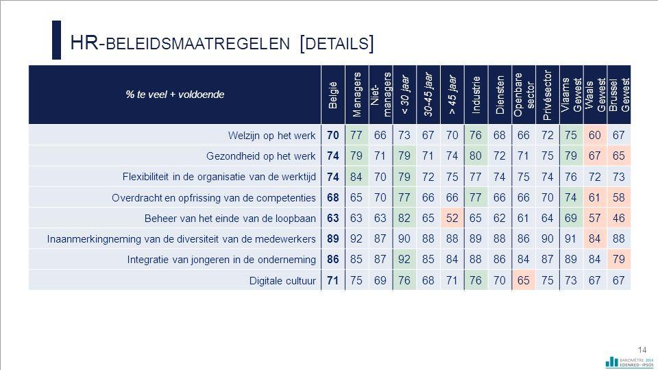 HR- BELEIDSMAATREGELEN [ DETAILS ] 14 % te veel + voldoende België Managers Niet- managers < 30 jaar 30-45 jaar > 45 jaar Industrie Diensten Openbare sector Privésector Vlaams Gewest Waals Gewest Brussel Gewest Welzijn op het werk 70776673677076686672756067 Gezondheid op het werk 74797179717480727175796765 Flexibiliteit in de organisatie van de werktijd 74847079727577747574767273 Overdracht en opfrissing van de competenties 6865707766 7766 70746158 Beheer van het einde van de loopbaan 63 82655265626164695746 Inaanmerkingneming van de diversiteit van de medewerkers 8992879088 89888690918488 Integratie van jongeren in de onderneming 86858792858488868487898479 Digitale cultuur 717569766871767065757367