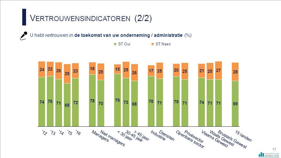V ERTROUWENSINDICATOREN (2/2) U hebt vertrouwen in de toekomst van uw onderneming / administratie (%) 17