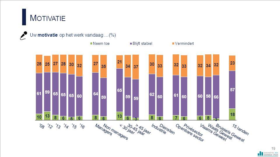 M OTIVATIE Uw motivatie op het werk vandaag …(%) 19
