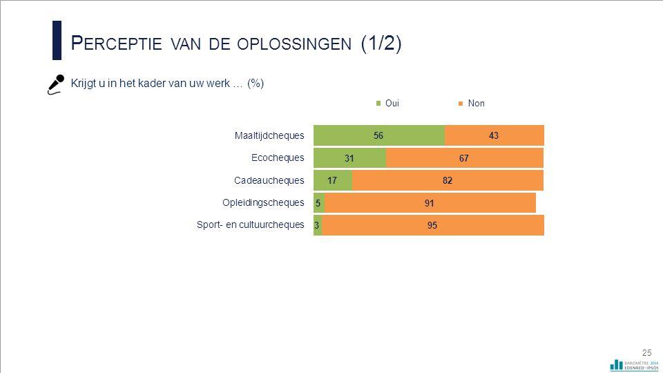 P ERCEPTIE VAN DE OPLOSSINGEN (1/2) Krijgt u in het kader van uw werk … (%) 25