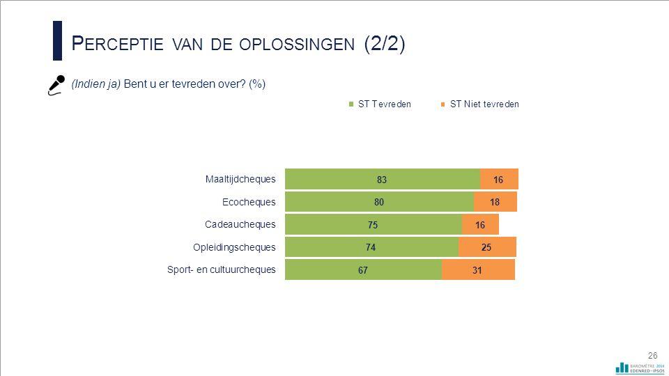 P ERCEPTIE VAN DE OPLOSSINGEN (2/2) (Indien ja) Bent u er tevreden over? (%) 26