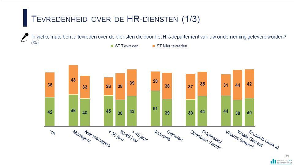 T EVREDENHEID OVER DE HR- DIENSTEN (1/3) In welke mate bent u tevreden over de diensten die door het HR-departement van uw onderneming geleverd worden.