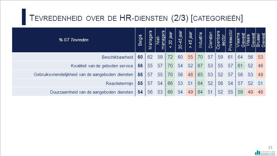 T EVREDENHEID OVER DE HR- DIENSTEN (2/3) [ CATEGORIEËN ] 33 % ST Tevreden België Managers Niet- managers < 30 jaar 30-45 jaar > 45 jaar Industrie Diensten Openbare sector Privésector Vlaams Gewest Waals Gewest Brussel Gewest Beschikbaarheid 60625972605570575961645653 Kwaliteit van de geboden service 56555770545267535557615246 Gebruiksvriendelijkheid van de aangeboden diensten 55575570564865535257585349 Reactietermijn 55575466535164525654575251 Duurzaamheid van de aangeboden diensten 54565366544964515255594946