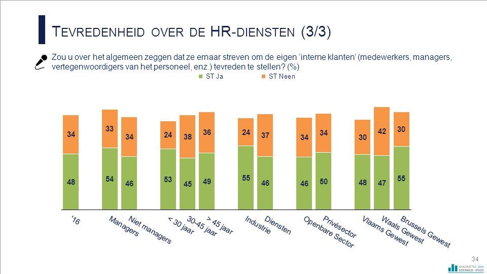 T EVREDENHEID OVER DE HR- DIENSTEN (3/3) Zou u over het algemeen zeggen dat ze ernaar streven om de eigen 'interne klanten' (medewerkers, managers, vertegenwoordigers van het personeel, enz.) tevreden te stellen.