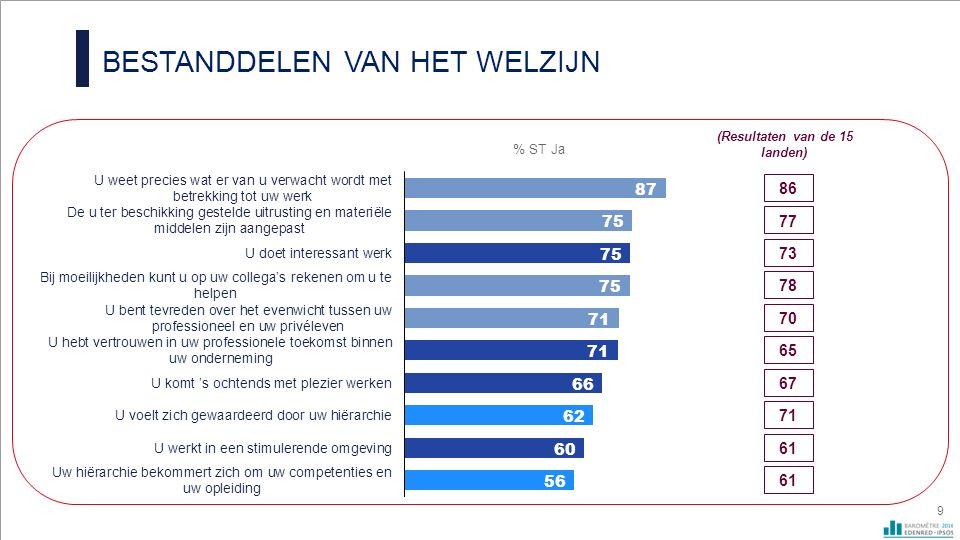 W ELZIJN OP HET WERK : GEMIDDELDE VAN DE SCORES 10 % ST Ja (Resultaten van de 15 landen) Gemiddelde van de positieve scores van de 10 vragen 71
