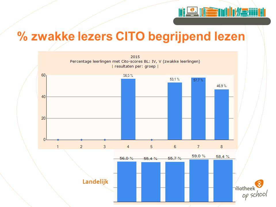 % zwakke lezers CITO begrijpend lezen Landelijk