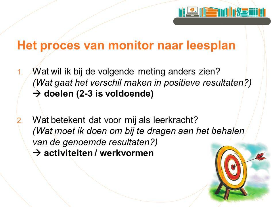 Het proces van monitor naar leesplan 1. Wat wil ik bij de volgende meting anders zien.