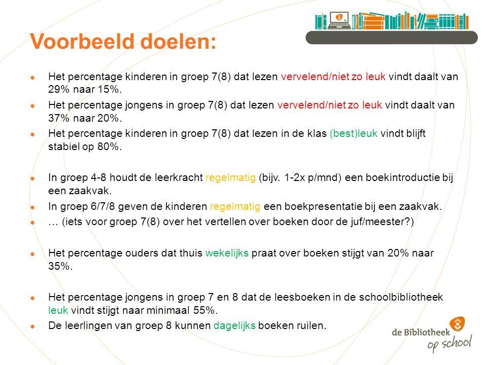 Voorbeeld doelen: ● Het percentage kinderen in groep 7(8) dat lezen vervelend/niet zo leuk vindt daalt van 29% naar 15%.