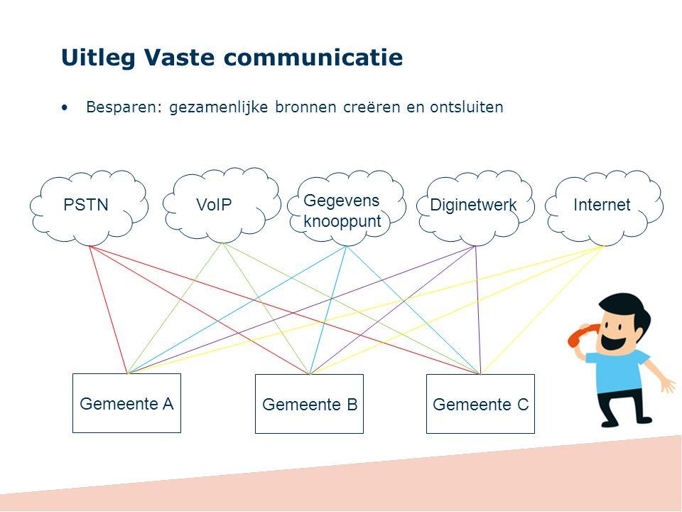 Uitleg Vaste communicatie Besparen: gezamenlijke bronnen creëren en ontsluiten Gemeente A Gemeente C PSTNVoIP Gegevens knooppunt DiginetwerkInternet Gemeente B