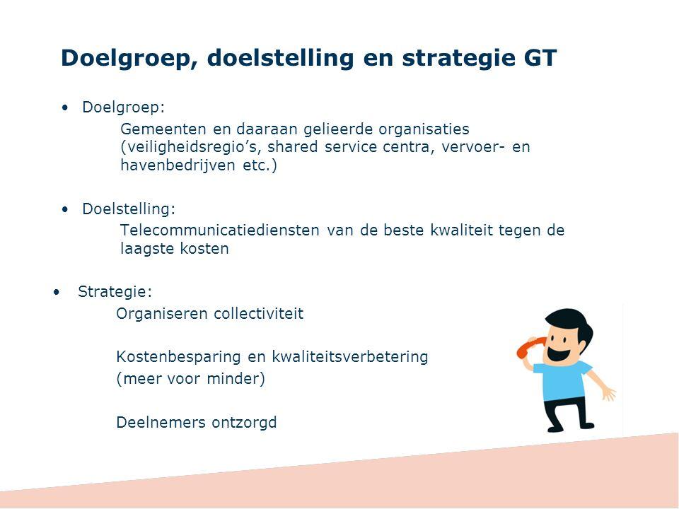 Uitleg Vaste communicatie Ontwikkeling: samenwerken Gemeente CGemeente D IP-VPN Gemeente AGemeente B VoIPSysteem X