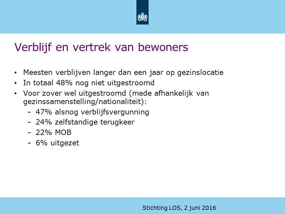 Belgische delegatie 30 maart 2016 Verblijf en vertrek van bewoners Meesten verblijven langer dan een jaar op gezinslocatie In totaal 48% nog niet uitgestroomd Voor zover wel uitgestroomd (mede afhankelijk van gezinssamenstelling/nationaliteit): 47% alsnog verblijfsvergunning 24% zelfstandige terugkeer 22% MOB 6% uitgezet Stichting LOS, 2 juni 2016