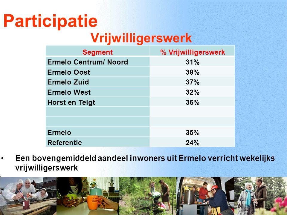 Vrijwilligerswerk Segment % Vrijwilligerswerk Ermelo Centrum/ Noord 31% Ermelo Oost 38% Ermelo Zuid 37% Ermelo West 32% Horst en Telgt 36% Ermelo 35% Referentie 24% Participatie Een bovengemiddeld aandeel inwoners uit Ermelo verricht wekelijks vrijwilligerswerk