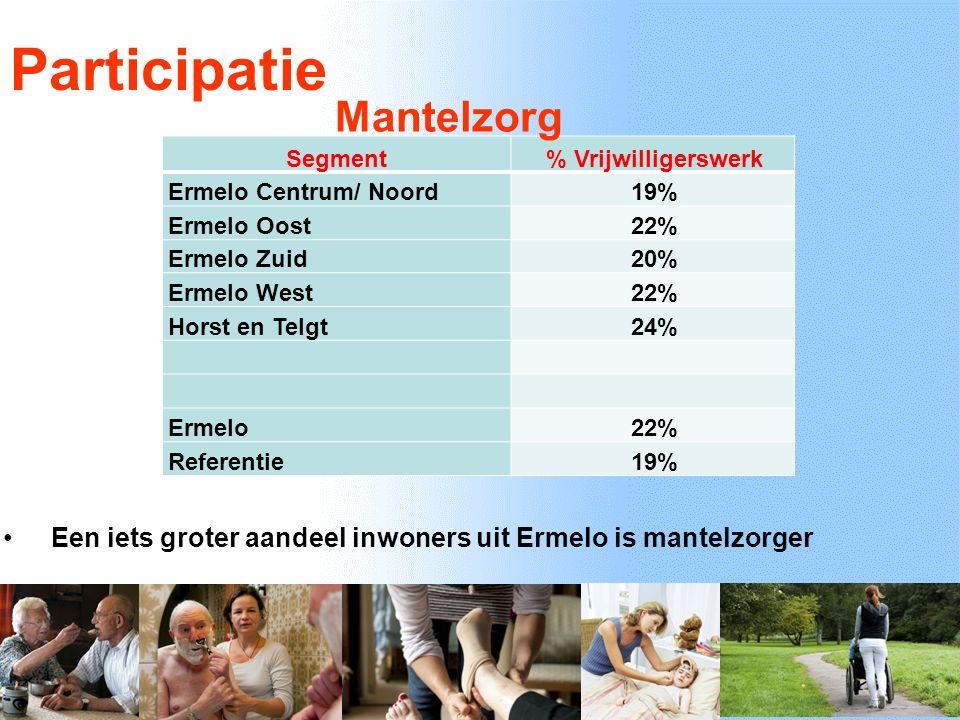 Participatie Segment % Vrijwilligerswerk Ermelo Centrum/ Noord 19% Ermelo Oost 22% Ermelo Zuid 20% Ermelo West 22% Horst en Telgt 24% Ermelo 22% Referentie 19% Mantelzorg Een iets groter aandeel inwoners uit Ermelo is mantelzorger