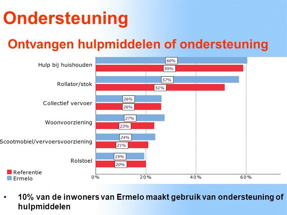 Ondersteuning Ontvangen hulpmiddelen of ondersteuning 10% van de inwoners van Ermelo maakt gebruik van ondersteuning of hulpmiddelen