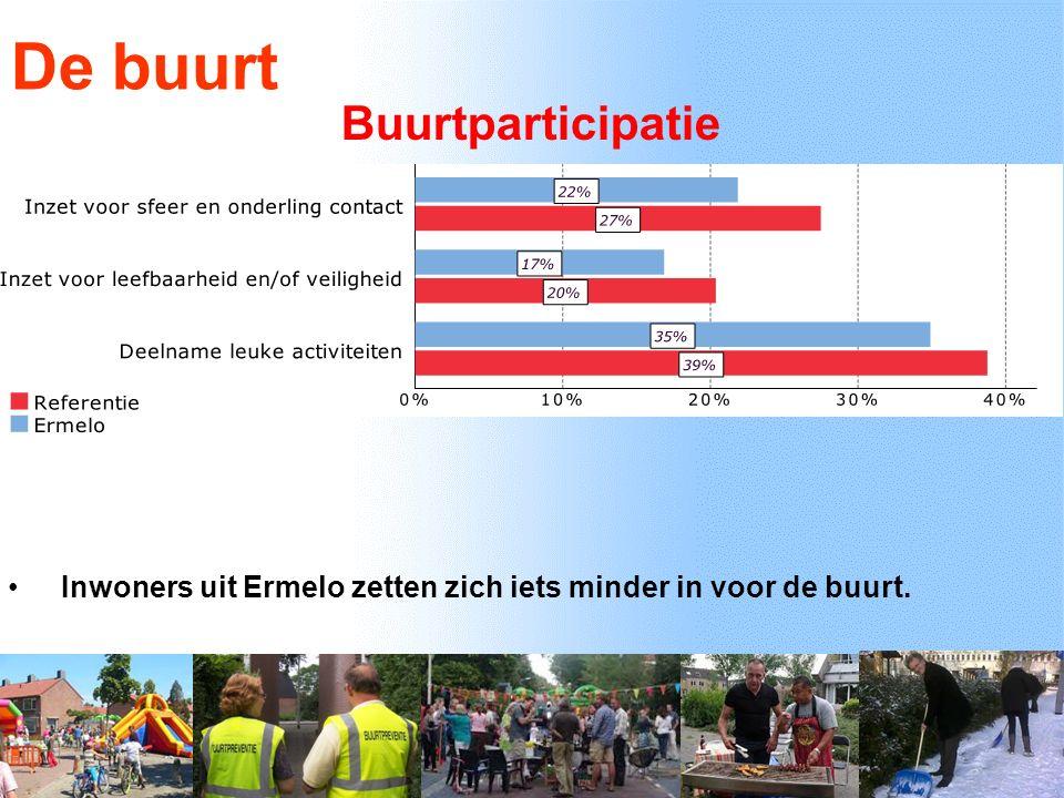 De buurt Buurtparticipatie Inwoners uit Ermelo zetten zich iets minder in voor de buurt.