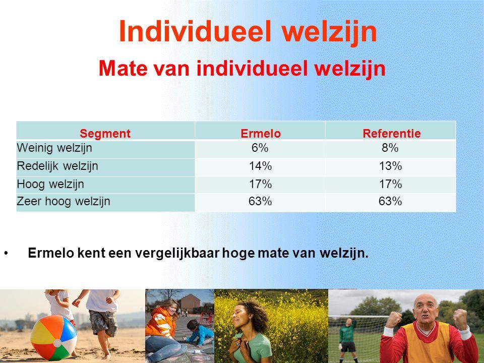 Individueel welzijn Segment ErmeloReferentie Weinig welzijn6%8% Redelijk welzijn14%13% Hoog welzijn17% Zeer hoog welzijn63% Mate van individueel welzijn Ermelo kent een vergelijkbaar hoge mate van welzijn.