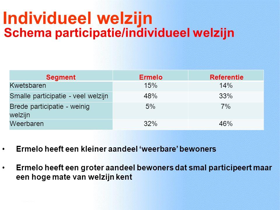 Individueel welzijn Schema participatie/individueel welzijn Segment ErmeloReferentie Kwetsbaren15%14% Smalle participatie - veel welzijn48%33% Brede participatie - weinig welzijn 5%7% Weerbaren32%46% Ermelo heeft een kleiner aandeel 'weerbare' bewoners Ermelo heeft een groter aandeel bewoners dat smal participeert maar een hoge mate van welzijn kent