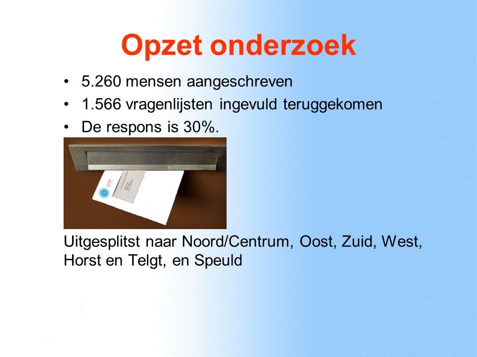 Opzet onderzoek Segment Respons per wijk/kern Ermelo Noord/Centrum45% Ermelo Oost34% Ermelo Zuid28% Ermelo West35% Horst en Telgt12% Speuld15% Totaal Ermelo30% Betrouwbare resultaten: Totaal Ermelo Betrouwbare resultaten: Ermelo Noord/Centrum, Oost, Zuid en West Indicatieve resultaten: Horst en Telgt Onbetrouwbare resultaten: Speuld