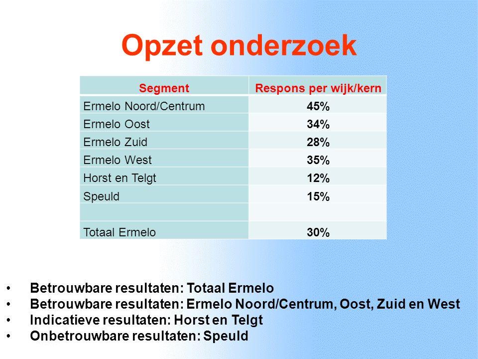 De buurt Betrokkenheid bij eigen buurt segment Ermelo Centrum/ Noord Ermelo Oost Ermelo Zuid Ermelo West Horst en Telgt Ermelo Referentie Heel betrokken27%18%26%13%31%22%26% Enigszins betrokken56%66%56%65%51%59%54% Nauwelijks betrokken14%15%16%19%16%17%16% Niet betrokken2%1%2%3%2% 4% Inwoners uit Ermelo voelen zich vergelijkbaar betrokken bij buurt.