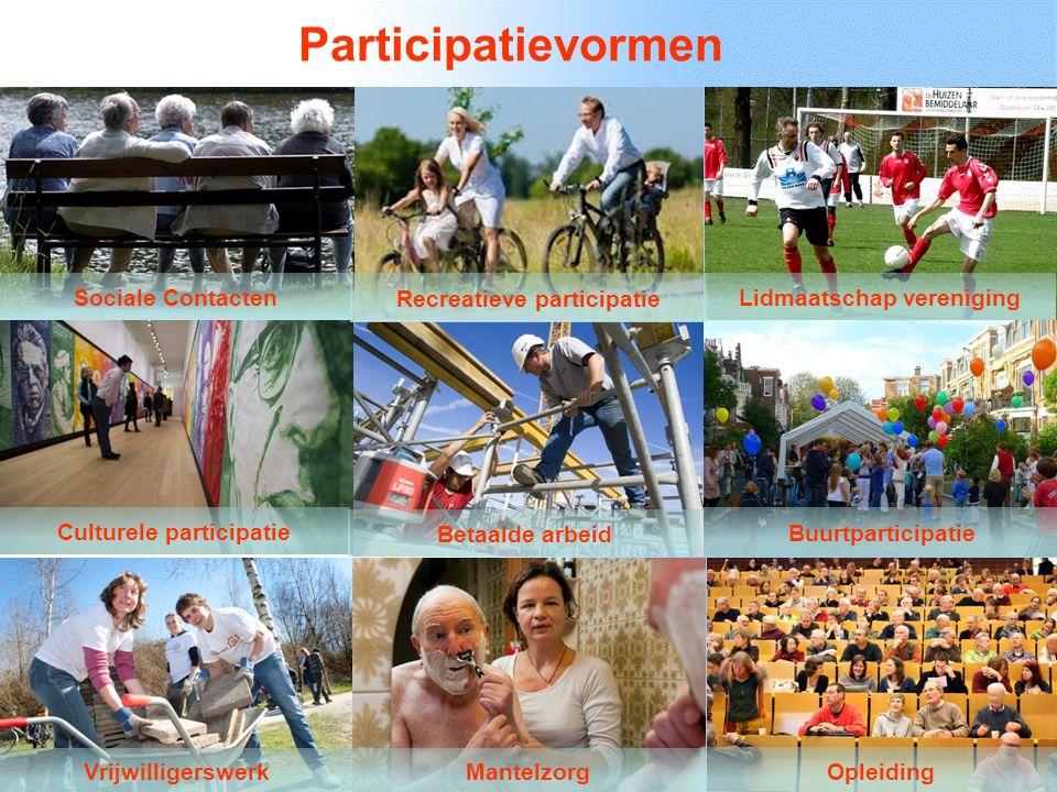 Participatievormen Sociale Contacten Recreatieve participatie Lidmaatschap vereniging Culturele participatie Betaalde arbeid Buurtparticipatie VrijwilligerswerkMantelzorg Opleiding