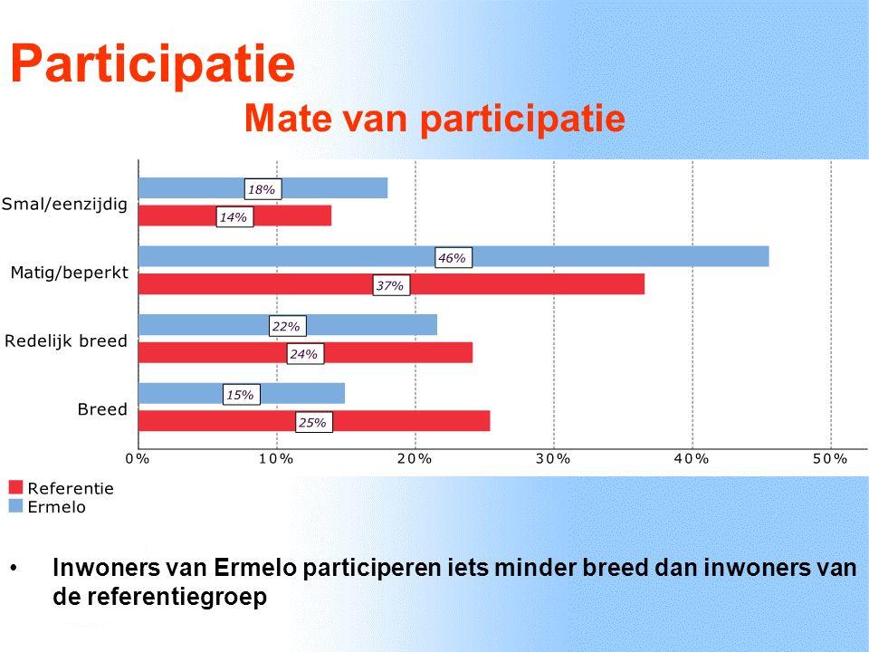 Brede participatie - weinig welzijn Brede participatie – veel welzijn Smalle participatie - weinig welzijn Smalle participatie – veel welzijn Schema participatie/individueel welzijn