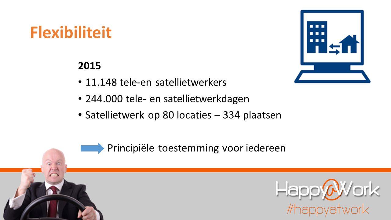 Flexibiliteit 2015 11.148 tele-en satellietwerkers 244.000 tele- en satellietwerkdagen Satellietwerk op 80 locaties – 334 plaatsen Principiële toestemming voor iedereen