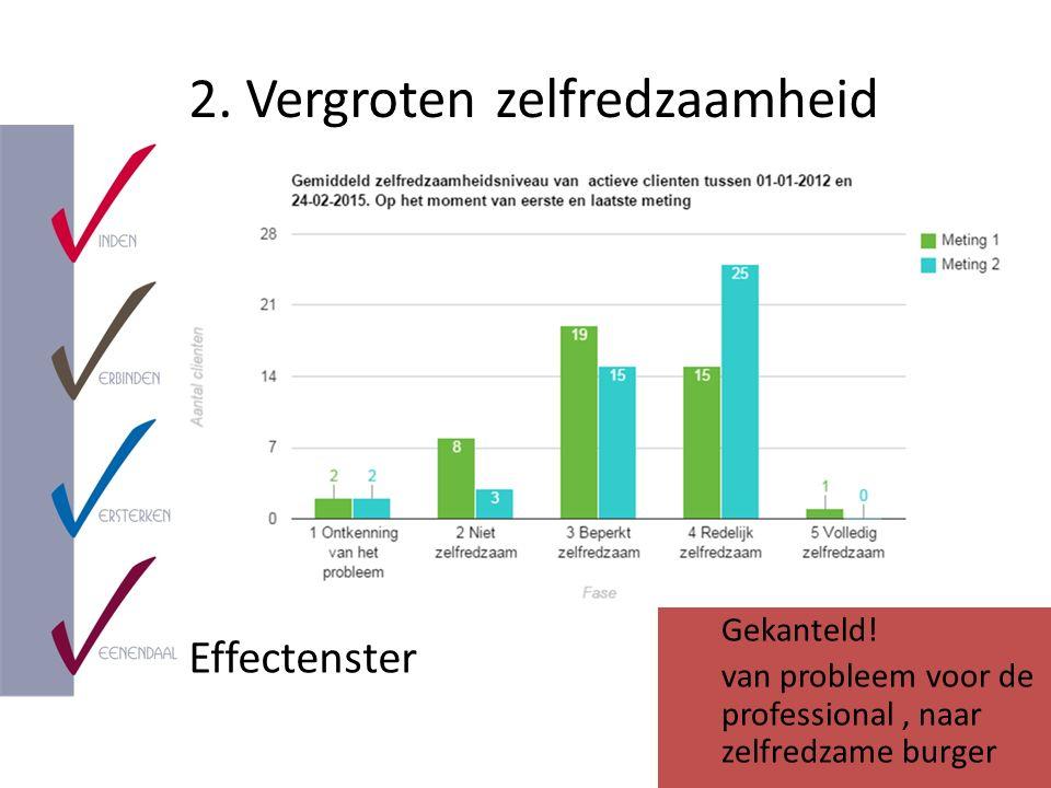 2. Vergroten zelfredzaamheid Effectenster Gekanteld! van probleem voor de professional, naar zelfredzame burger