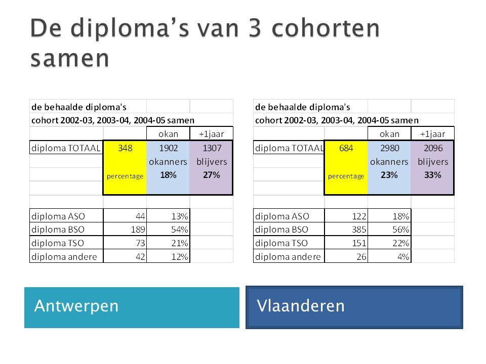 Antwerpen Vlaanderen
