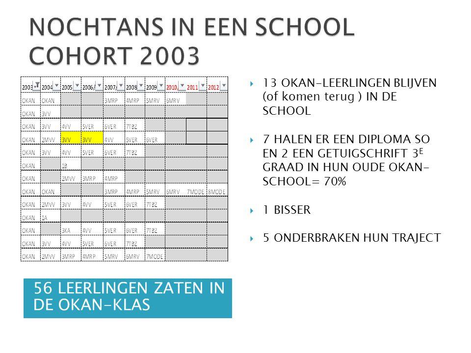 56 LEERLINGEN ZATEN IN DE OKAN-KLAS  13 OKAN-LEERLINGEN BLIJVEN (of komen terug ) IN DE SCHOOL  7 HALEN ER EEN DIPLOMA SO EN 2 EEN GETUIGSCHRIFT 3 E GRAAD IN HUN OUDE OKAN- SCHOOL= 70%  1 BISSER  5 ONDERBRAKEN HUN TRAJECT