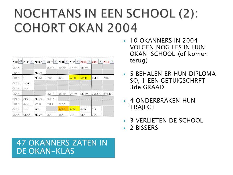 47 OKANNERS ZATEN IN DE OKAN-KLAS  10 OKANNERS IN 2004 VOLGEN NOG LES IN HUN OKAN-SCHOOL (of komen terug)  5 BEHALEN ER HUN DIPLOMA SO, 1 EEN GETUIGSCHRFT 3de GRAAD  4 ONDERBRAKEN HUN TRAJECT  3 VERLIETEN DE SCHOOL  2 BISSERS