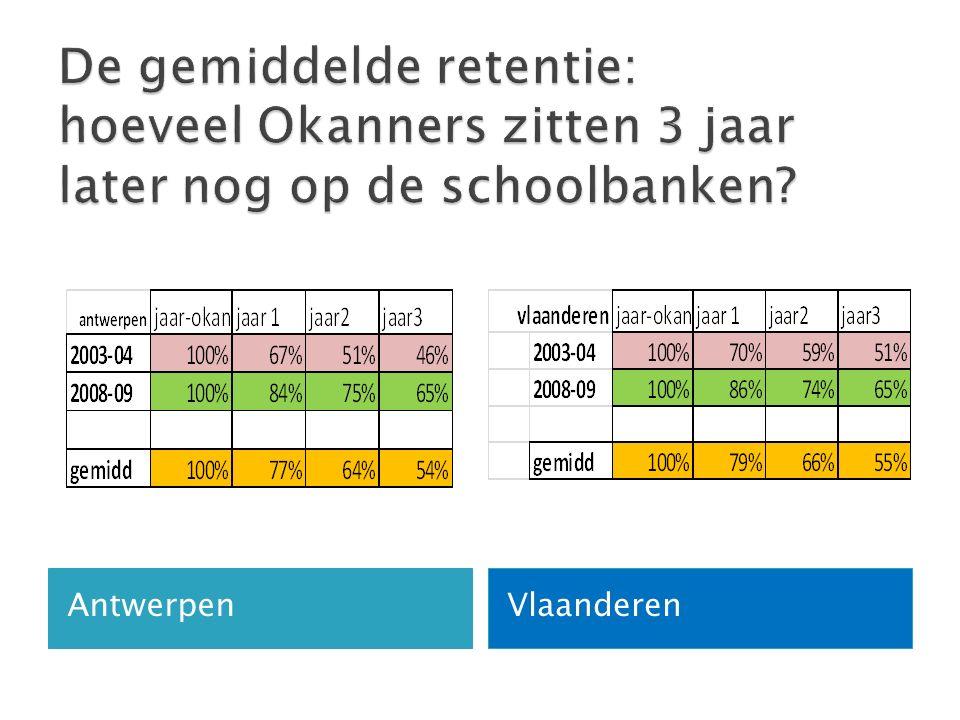 AntwerpenVlaanderen